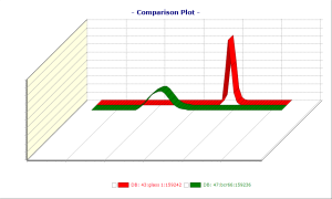 Microtrac Particle Sizing