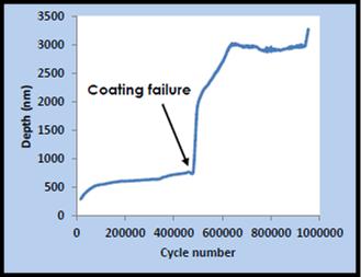 NanoFretting
